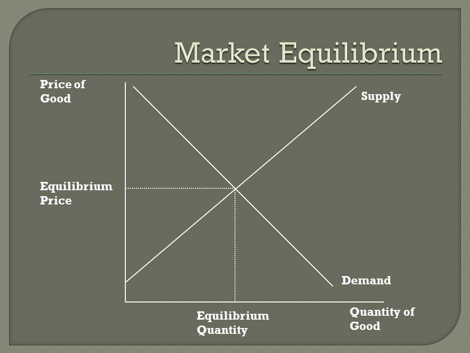 Market Equilibrium Price of Good Supply Equilibrium Price Demand