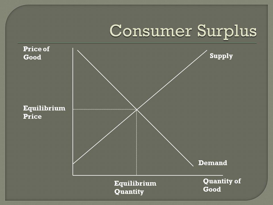 Consumer Surplus Price of Good Supply Equilibrium Price Demand