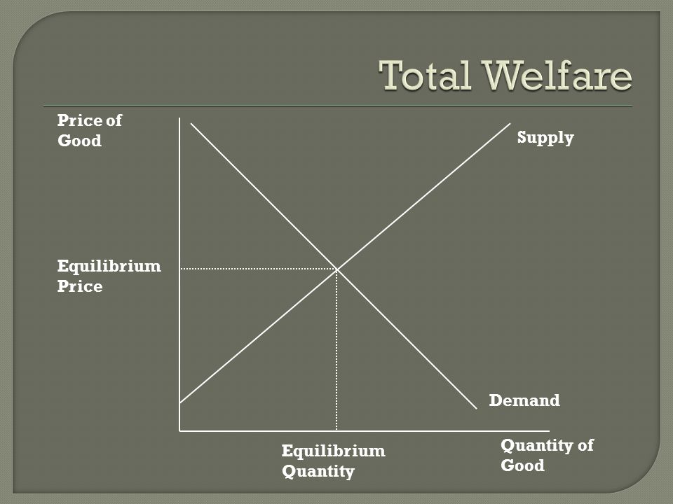 Total Welfare Price of Good Supply Equilibrium Price Demand