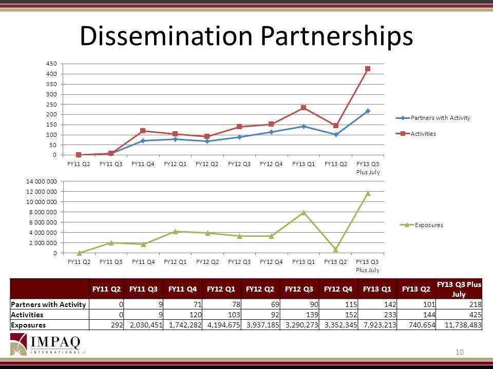 Dissemination Partnerships