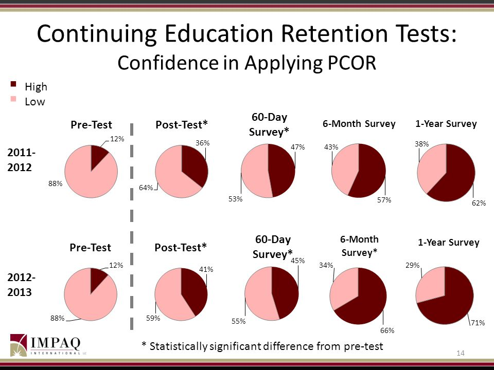 Continuing Education Retention Tests: Confidence in Applying PCOR