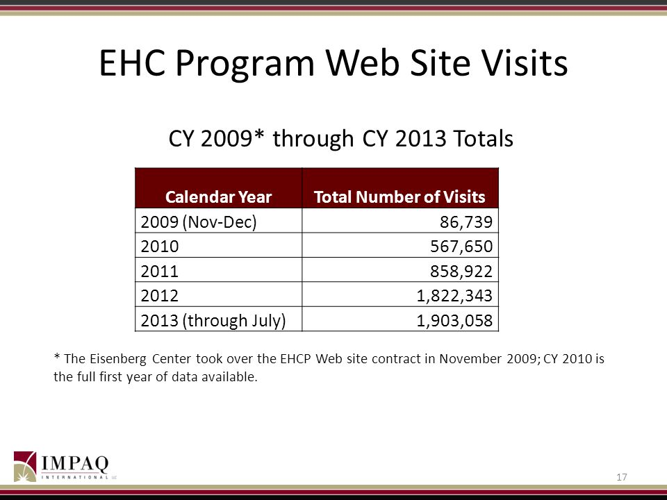 EHC Program Web Site Visits