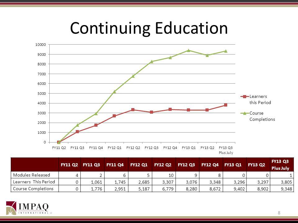 Continuing Education FY11 Q2 FY11 Q3 FY11 Q4 FY12 Q1 FY12 Q2 FY12 Q3