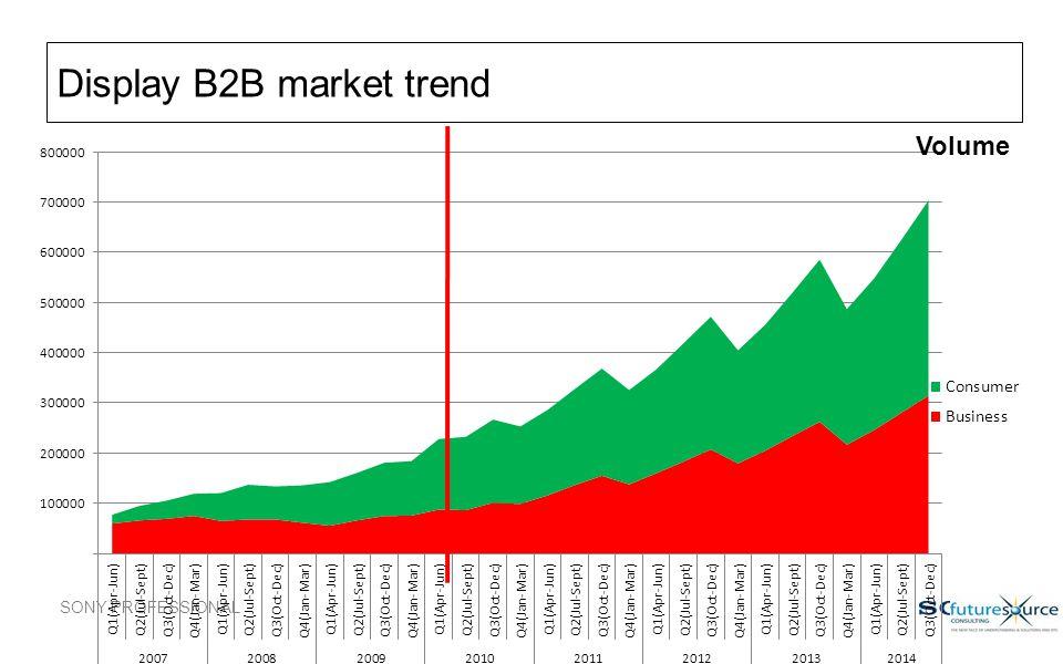 Display B2B market trend