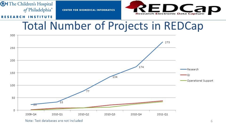 Total Number of Projects in REDCap