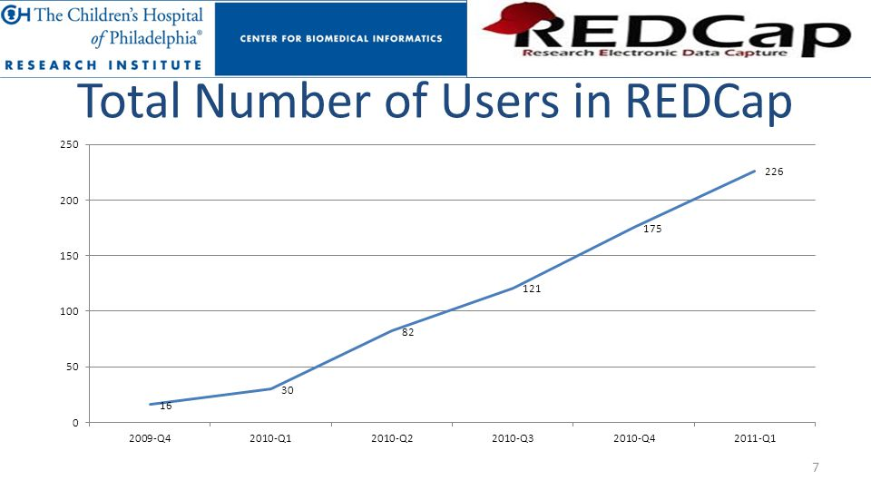 Total Number of Users in REDCap