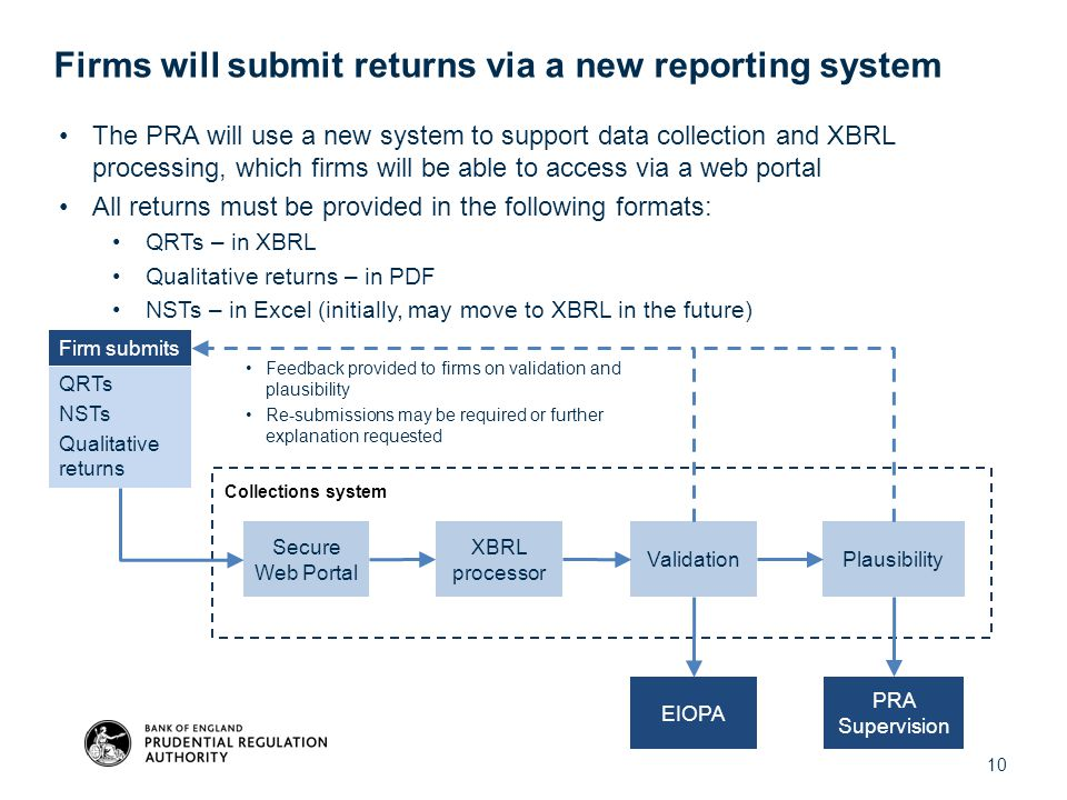 Firms will submit returns via a new reporting system