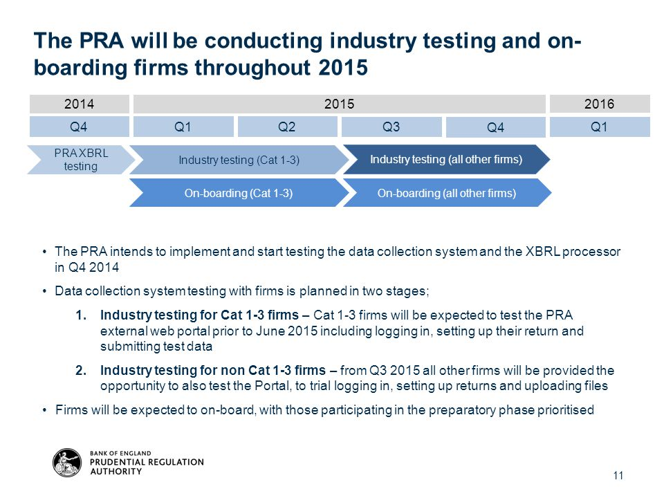 The PRA will be conducting industry testing and on-boarding firms throughout 2015