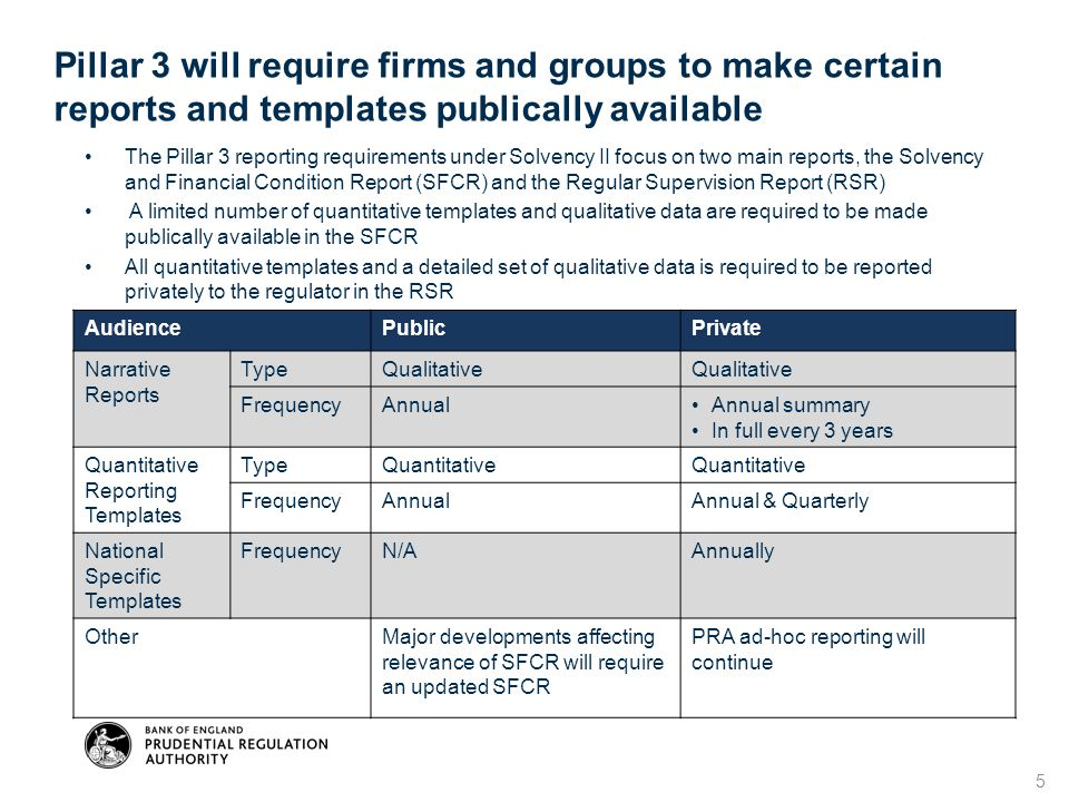 Pillar 3 will require firms and groups to make certain reports and templates publically available