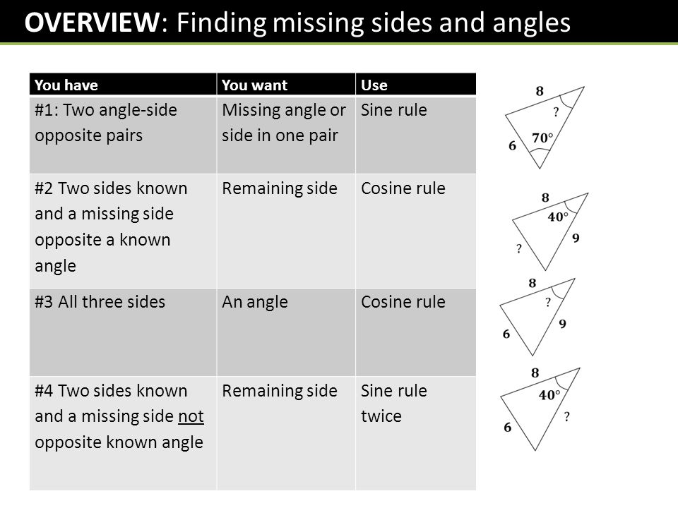 OVERVIEW: Finding missing sides and angles