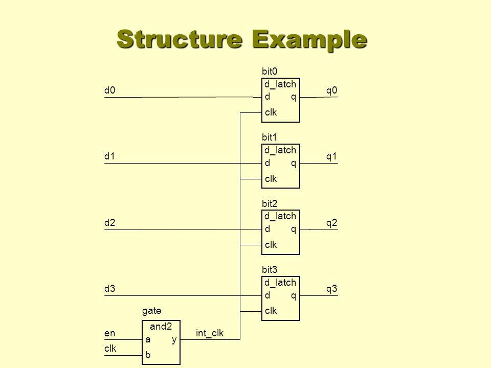 Structure Example int_clk d0 d1 d2 d3 en clk q0 q1 q2 q3 bit0 d_latch