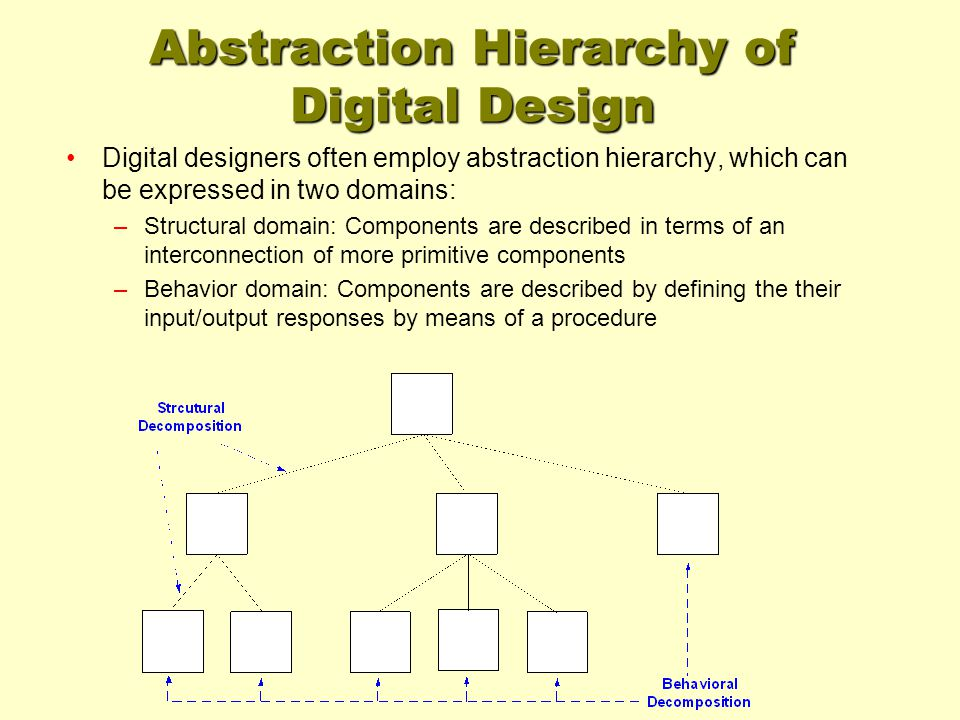 Abstraction Hierarchy of Digital Design