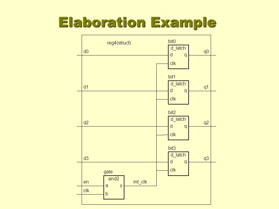 Elaboration Example int_clk d0 d1 d2 d3 en clk q0 q1 q2 q3 bit0