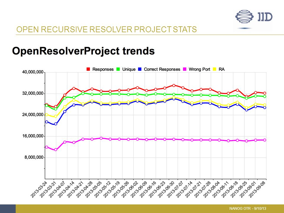 Open Recursive Resolver Project Stats