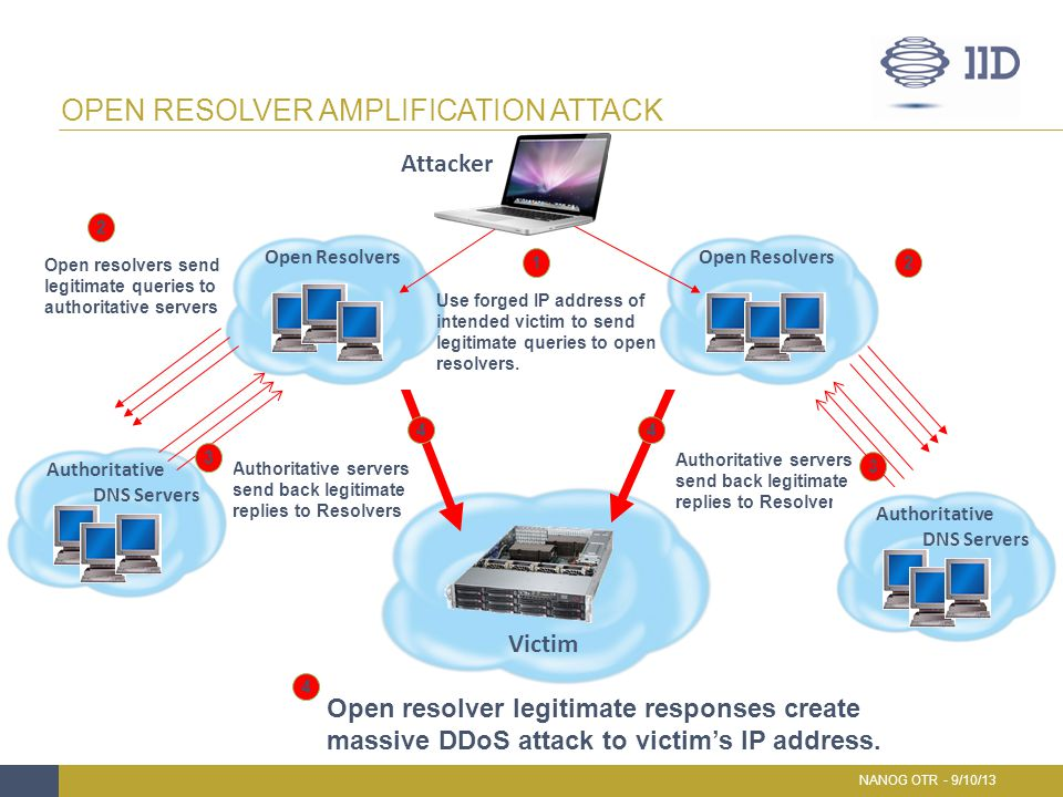 Open resolver amplification attack