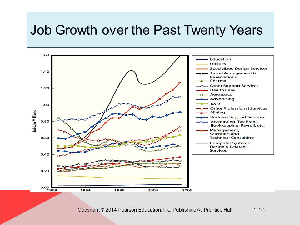 Job Growth over the Past Twenty Years