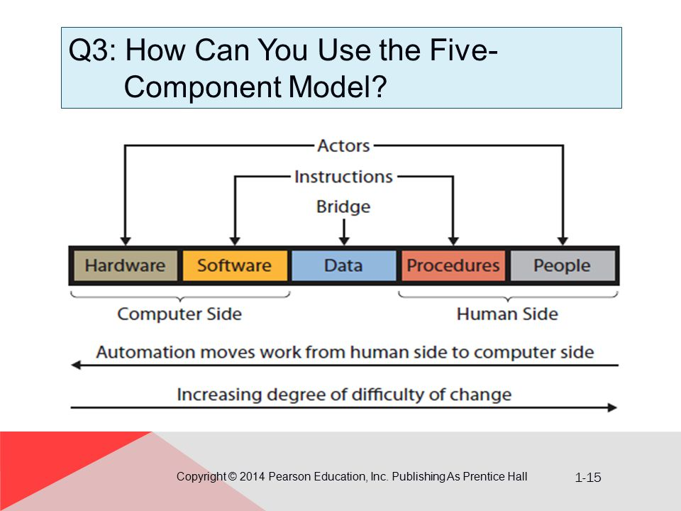 Q3: How Can You Use the Five-Component Model