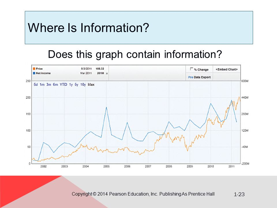 Where Is Information Does this graph contain information