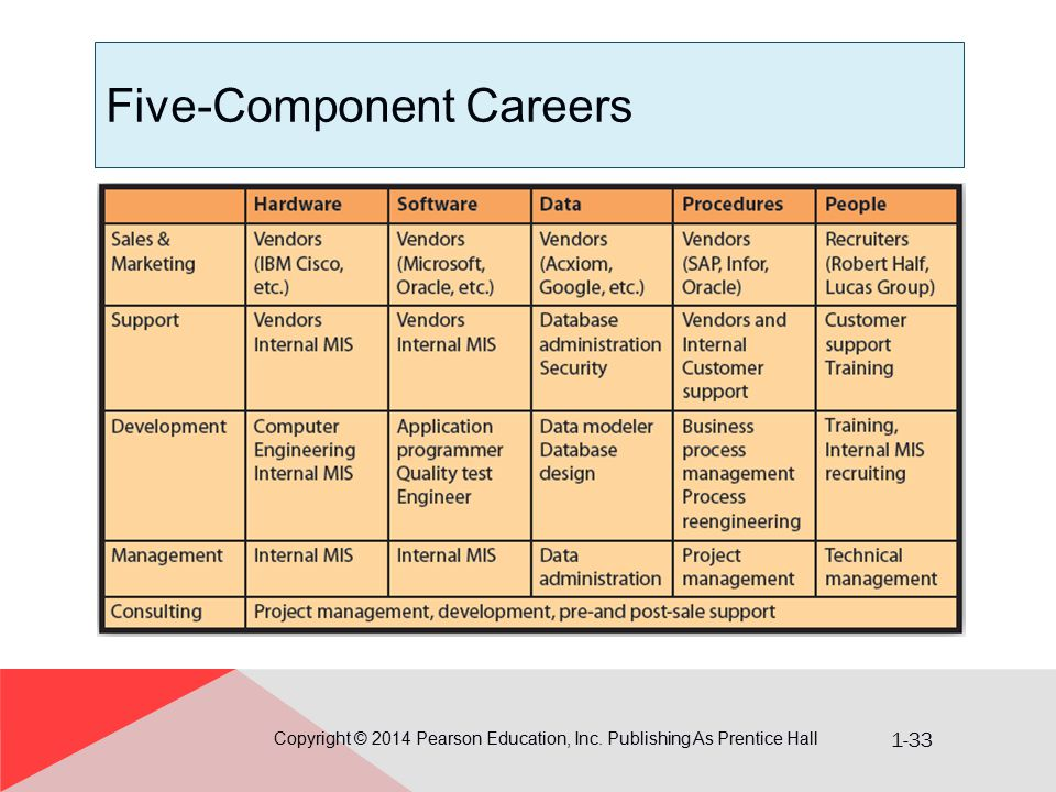 Five-Component Careers