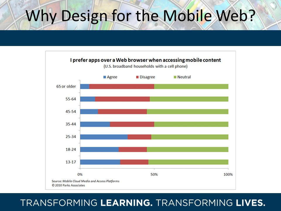 Why Design for the Mobile Web
