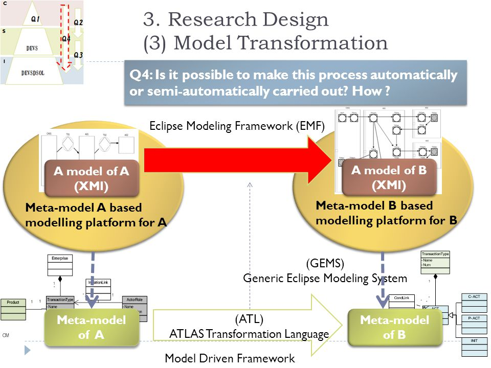 3. Research Design (3) Model Transformation