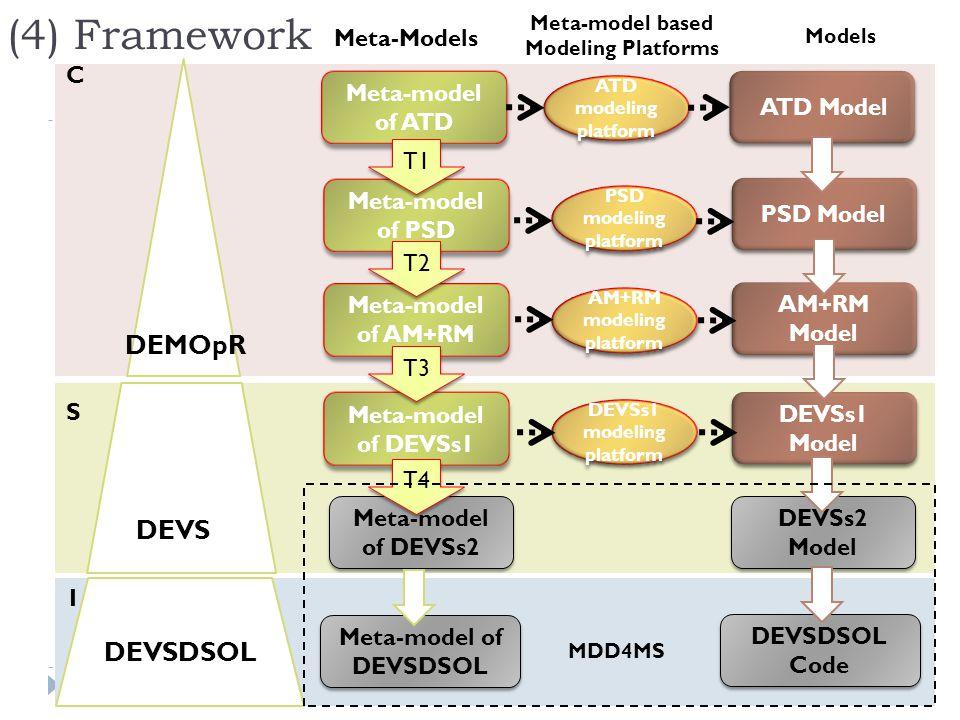 (4) Framework DEMOpR DEVS DEVSDSOL Meta-Models C Meta-model of ATD