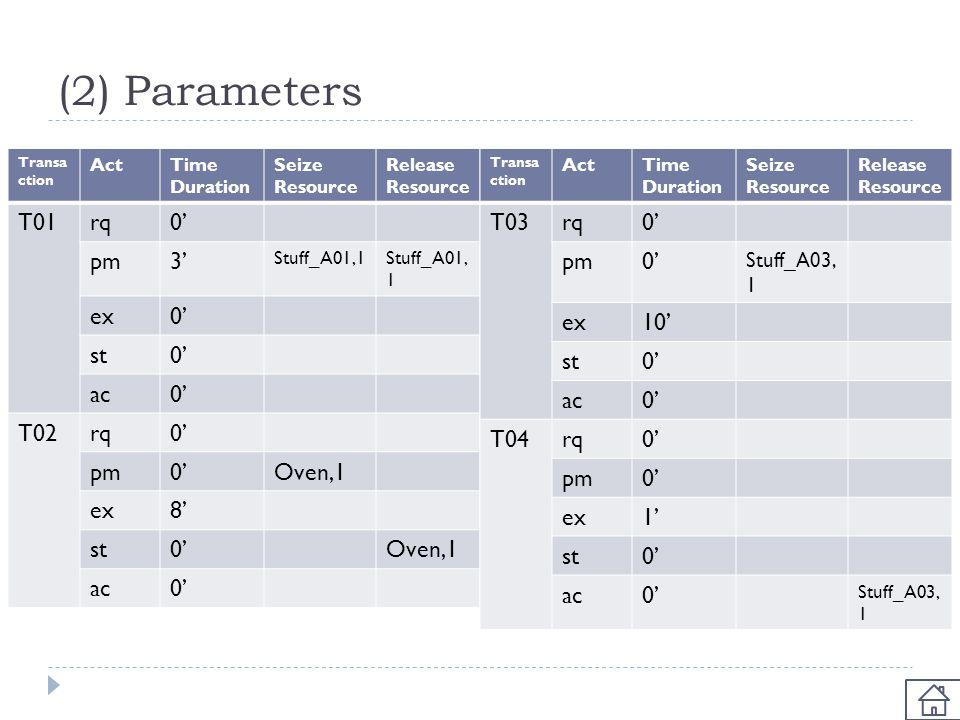 (2) Parameters T01 rq 0' pm 3' ex st ac T02 Oven,1 8' T03 rq 0' pm ex