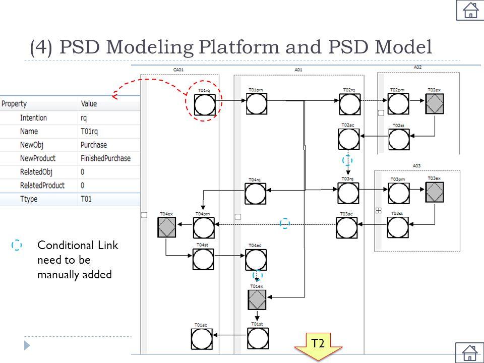 (4) PSD Modeling Platform and PSD Model