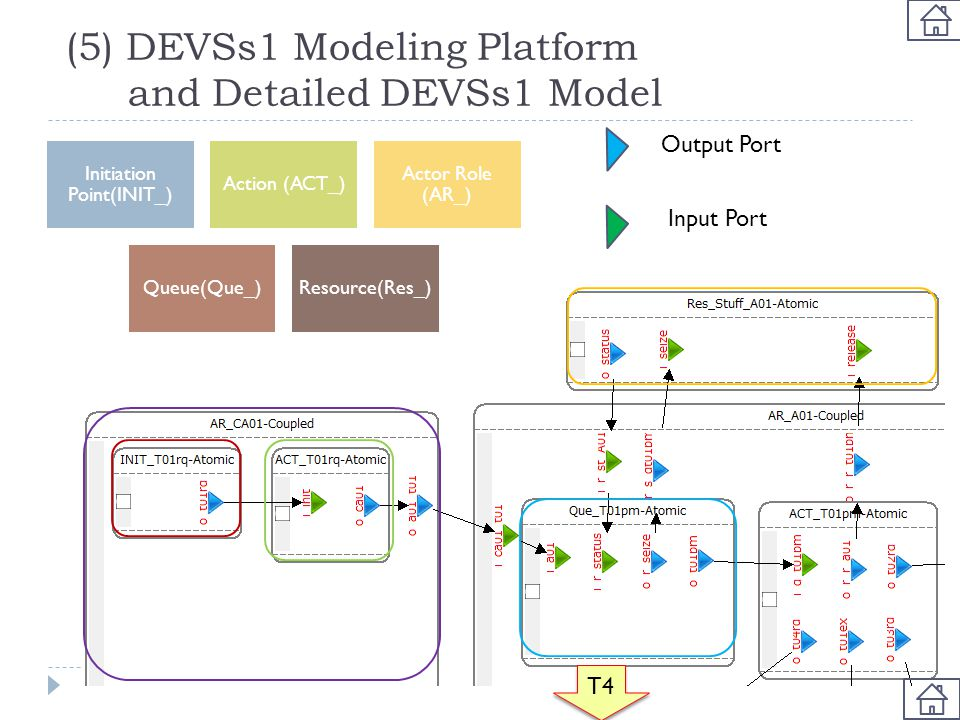(5) DEVSs1 Modeling Platform and Detailed DEVSs1 Model