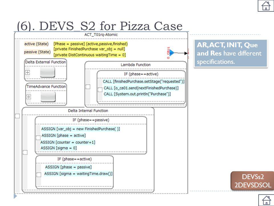 (6). DEVS_S2 for Pizza Case