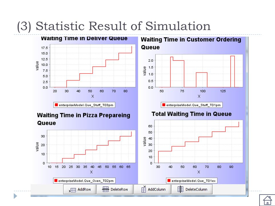 (3) Statistic Result of Simulation