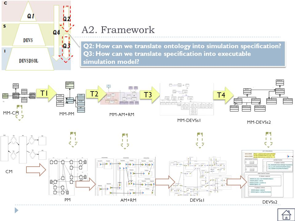 A2. Framework Q2: How can we translate ontology into simulation specification