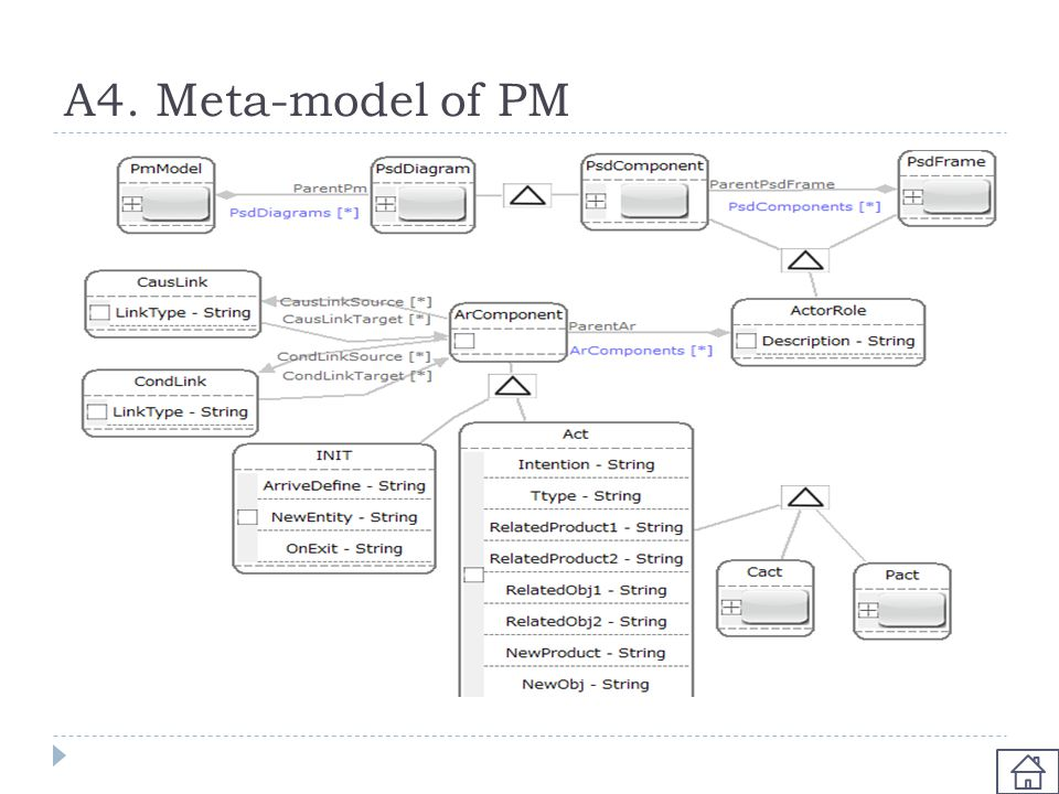 A4. Meta-model of PM
