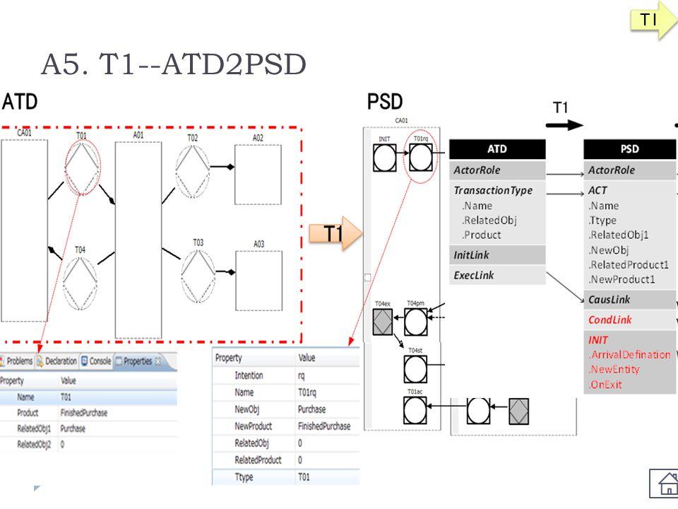 T1 A5. T1--ATD2PSD