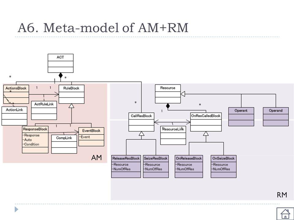 A6. Meta-model of AM+RM AM RM