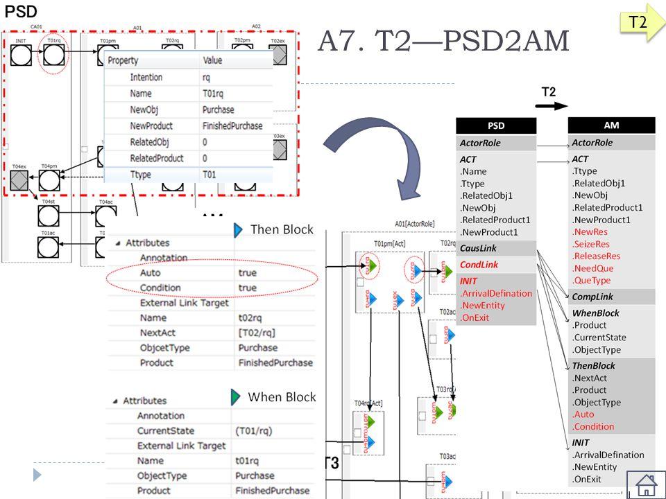 T2 A7. T2—PSD2AM