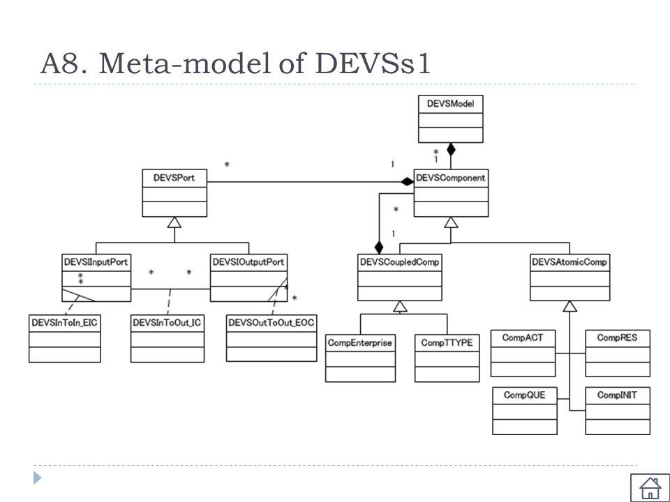 A8. Meta-model of DEVSs1
