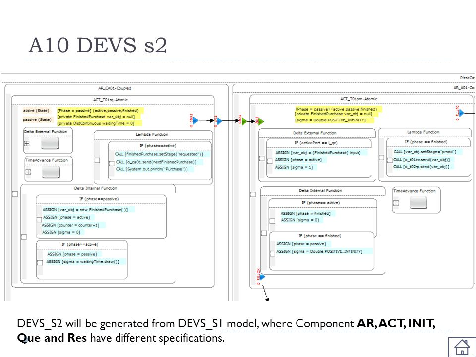 A10 DEVS s2 DEVS_S2 will be generated from DEVS_S1 model, where Component AR, ACT, INIT, Que and Res have different specifications.