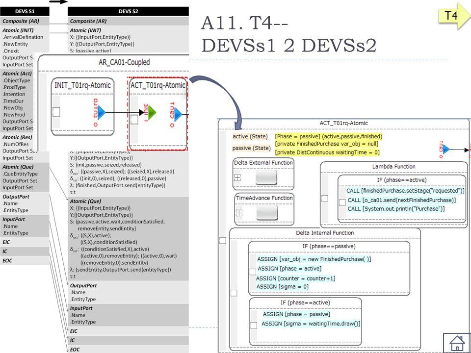 T4 A11. T4-- DEVSs1 2 DEVSs2
