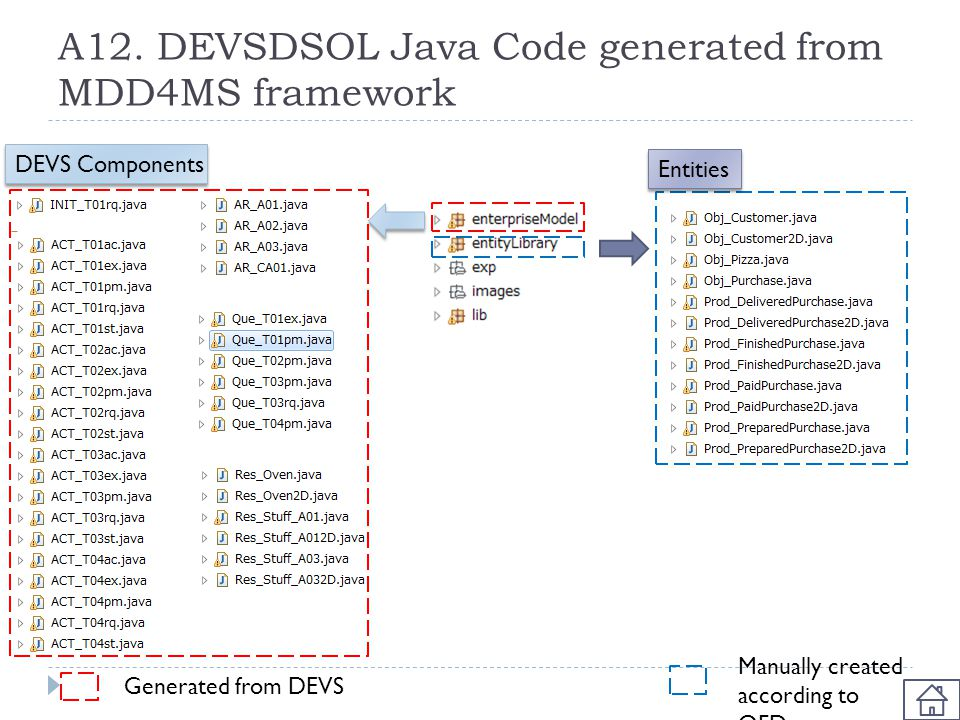 A12. DEVSDSOL Java Code generated from MDD4MS framework