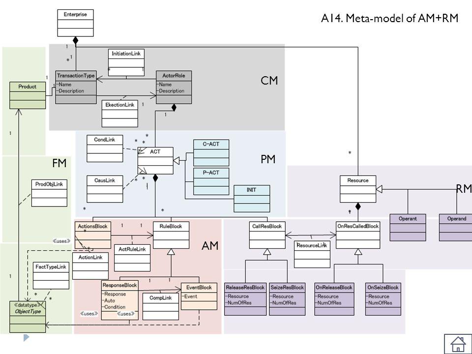 A14. Meta-model of AM+RM CM PM FM RM AM