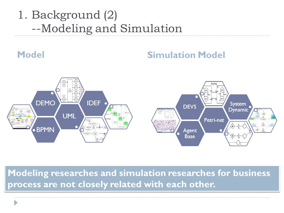 1. Background (2) --Modeling and Simulation