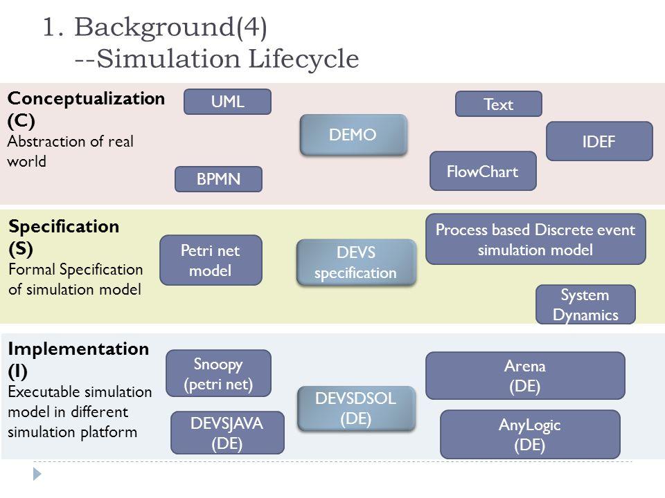 1. Background(4) --Simulation Lifecycle