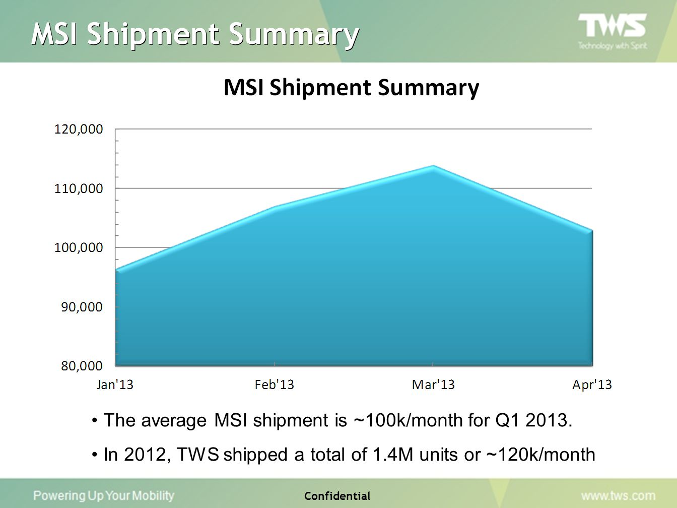 MSI Shipment Summary The average MSI shipment is ~100k/month for Q1 2013. In 2012, TWS shipped a total of 1.4M units or ~120k/month.