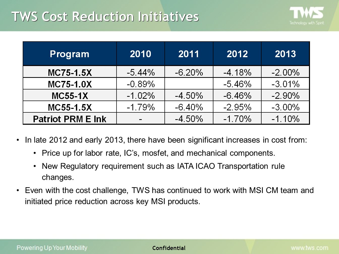 TWS Cost Reduction Initiatives