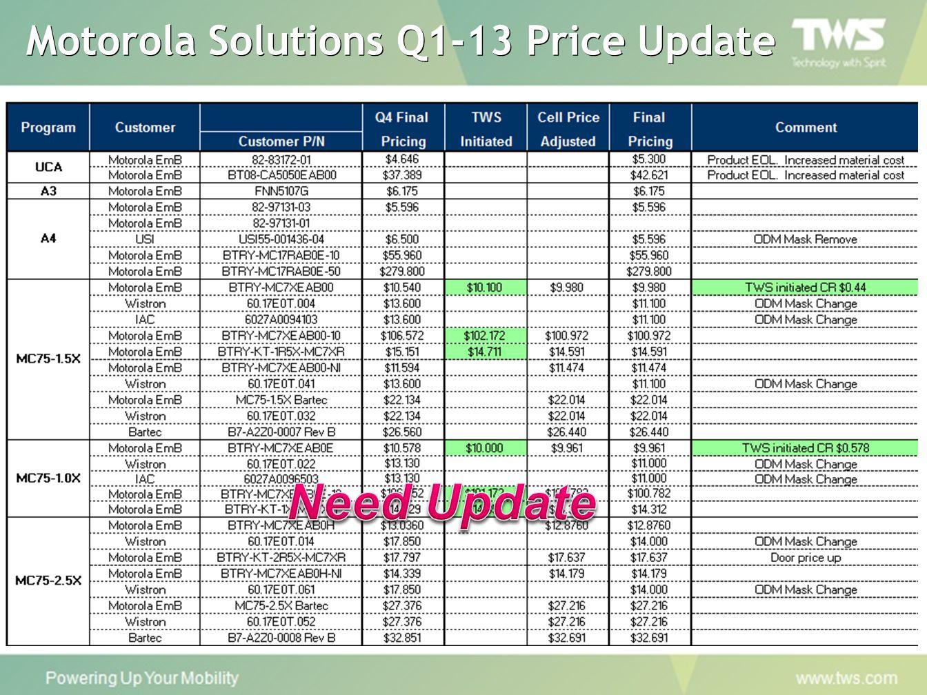 Motorola Solutions Q1-13 Price Update