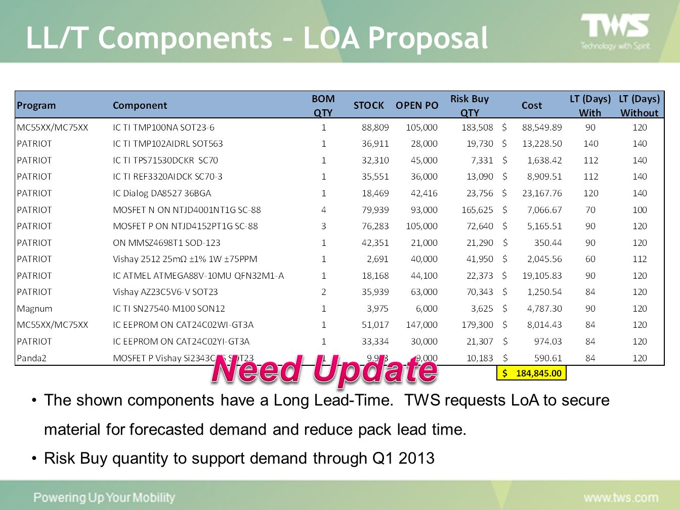 Need Update LL/T Components – LOA Proposal