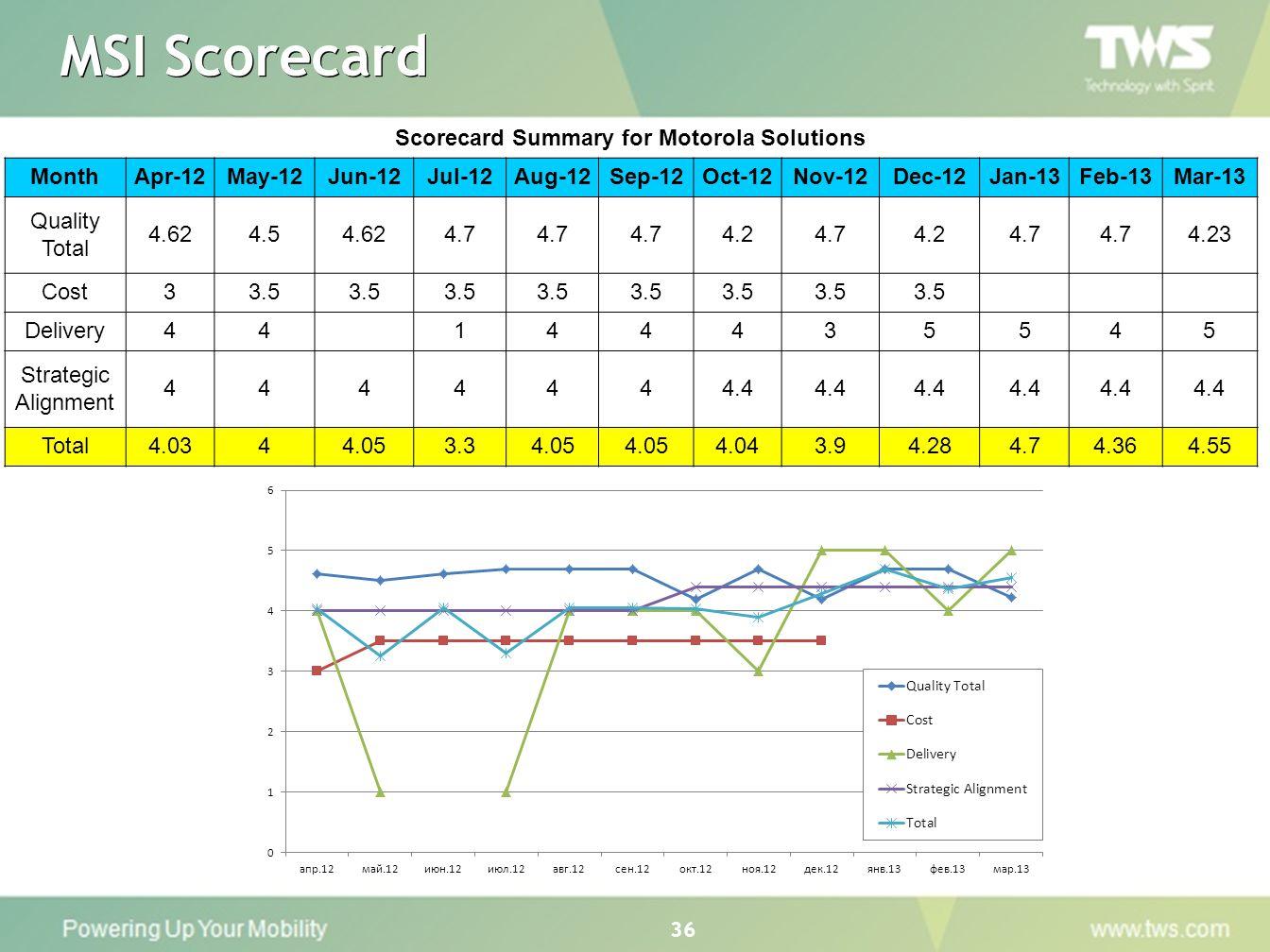 Scorecard Summary for Motorola Solutions