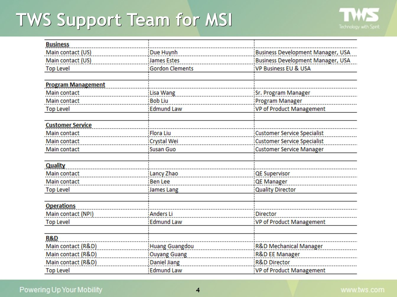 TWS Support Team for MSI