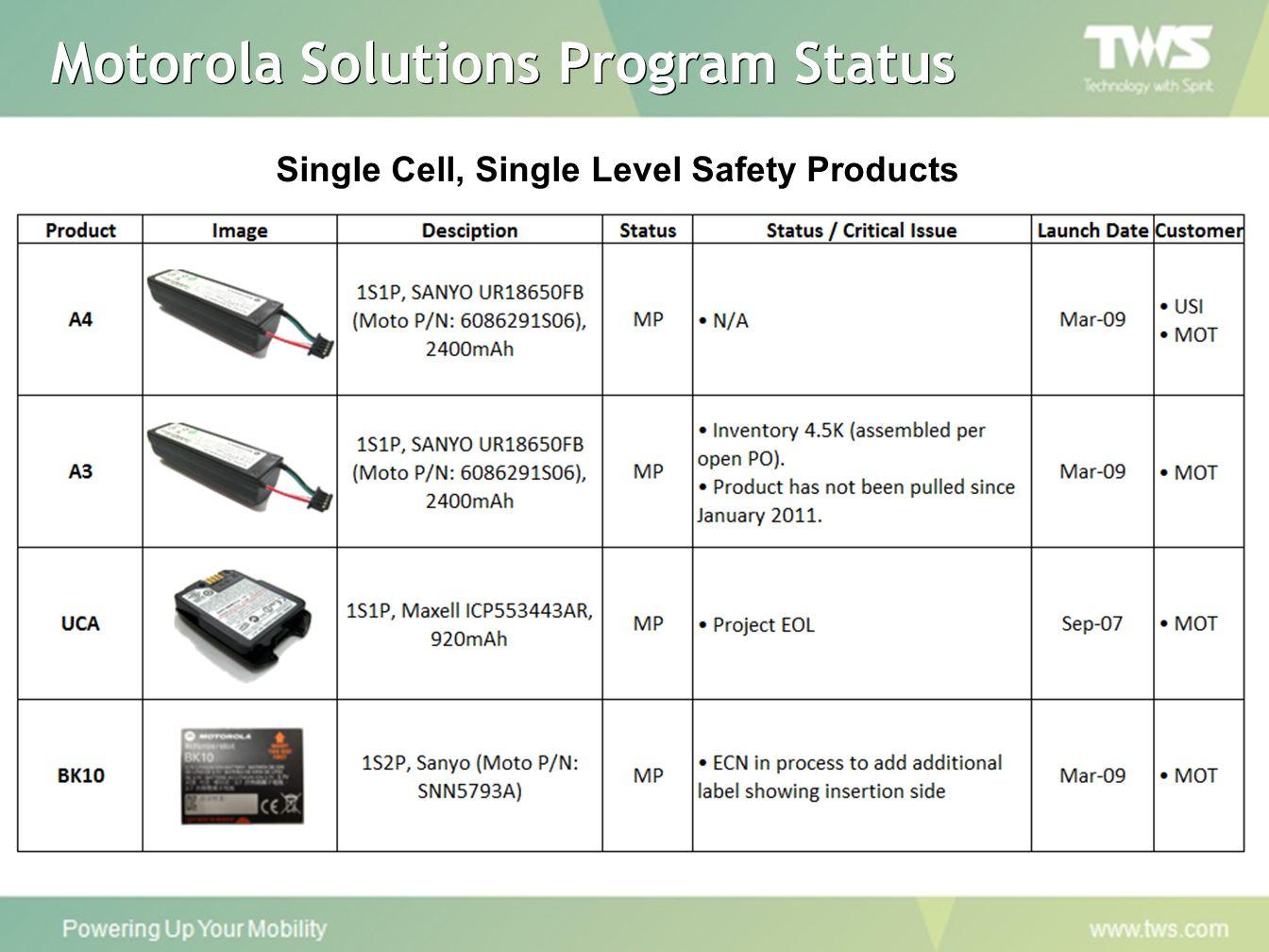 Motorola Solutions Program Status